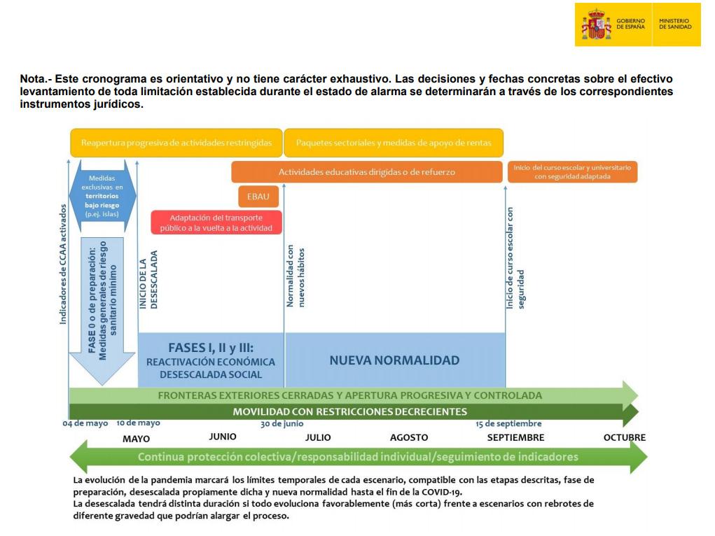 Cronograma de las fases de desescalada