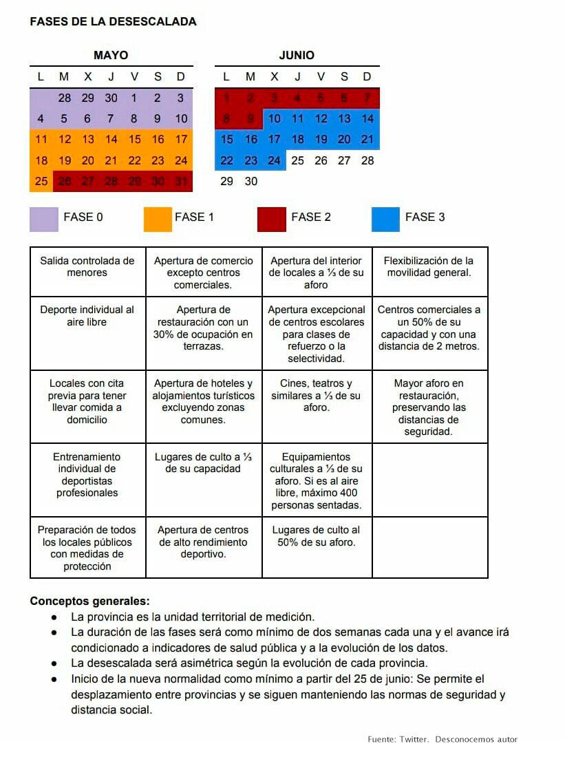 Esquema-calendario-fases-desescalada