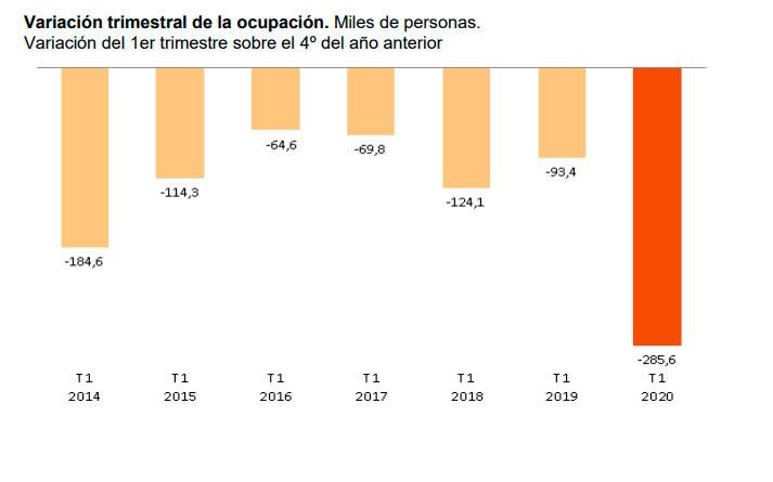 Evolución de ocupados en el primer trimestre de cada año