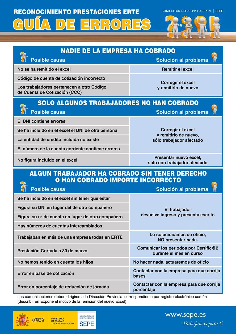 Guía del SEPE de errores más frecuentes en la tramitación de los ERTE