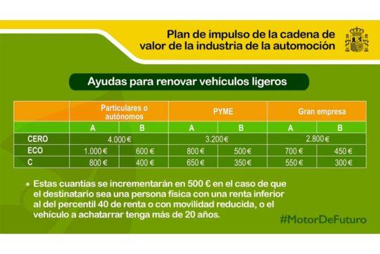 Plan de ayudas para la renovación de automoviles