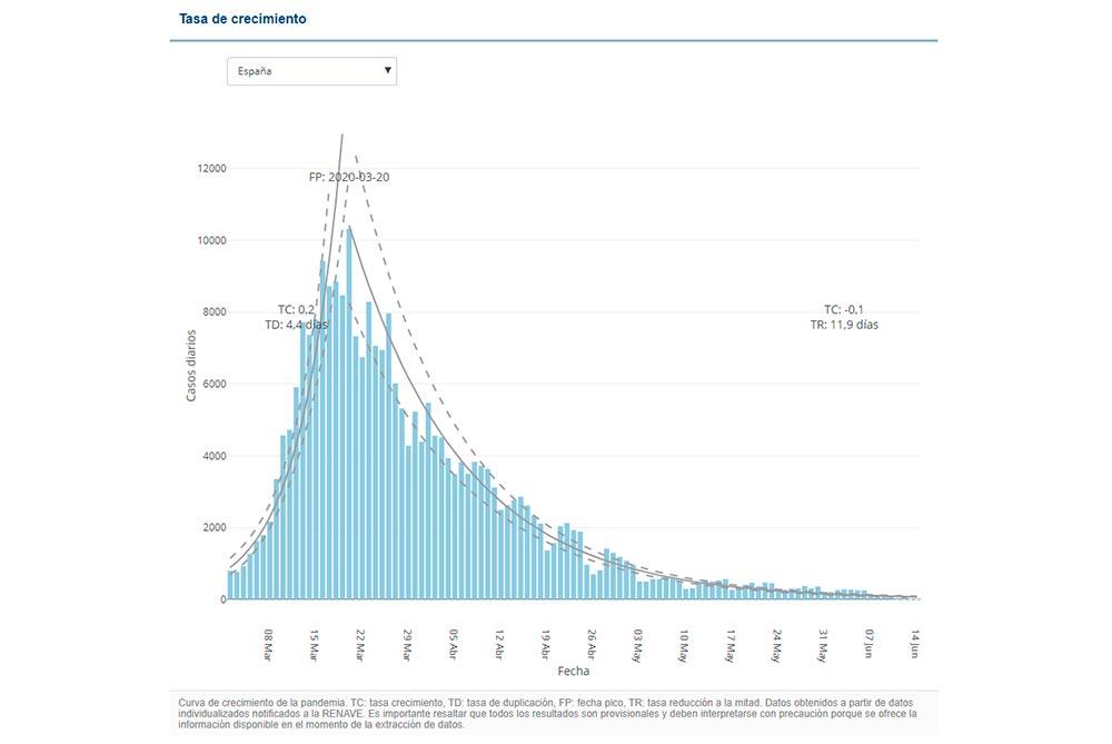 Gráfico de la evolución del número de casos detectados de covid19