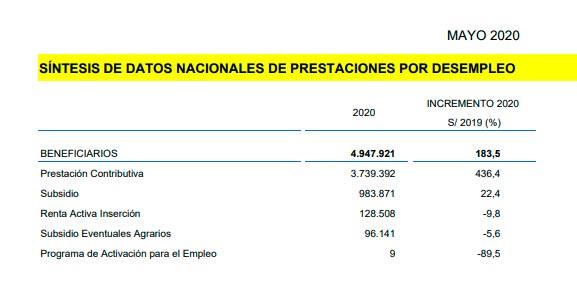 Perceptores de prestaciones y subsidios por desempleo en el mes de mayo de 2020