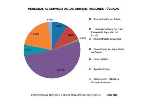 Distribución empleados administraciones públicas en España