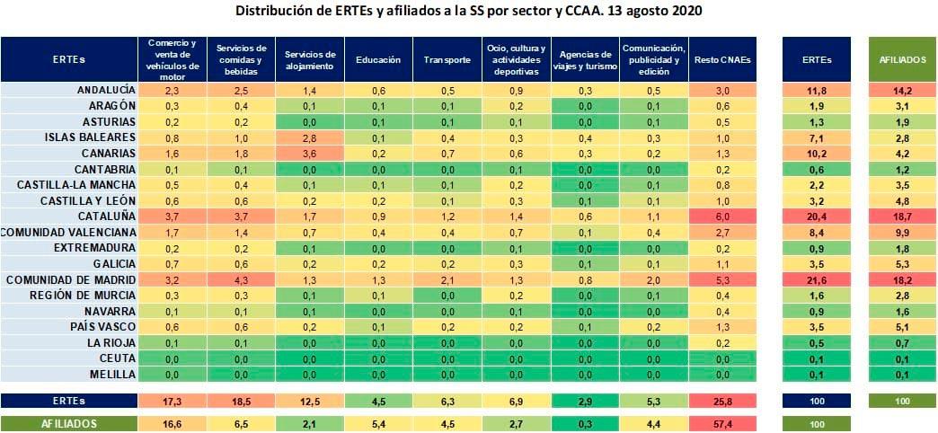 Distribución ERTEs por sectores y comunidades autónomas
