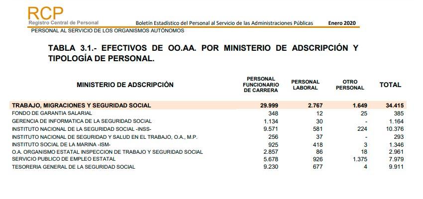 Empleados en ministerios de trabajo y seguridad social
