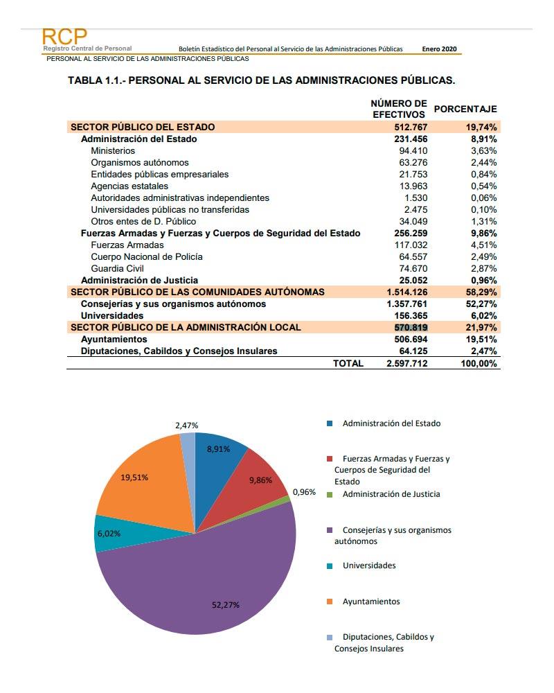 Cuadro empleados públicos en España