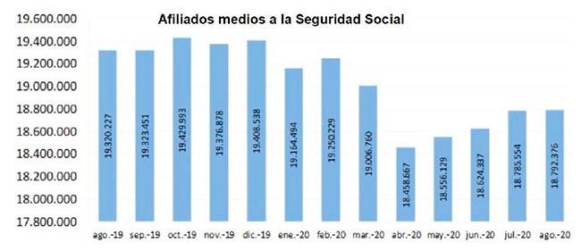 Afiliados medios a la Seguridad Social