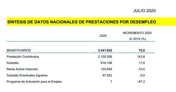 Beneficiarios por tipo de prestación por desempleo en agosto de 2020