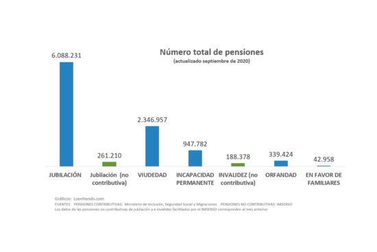 Estadística actualizada de pensiones