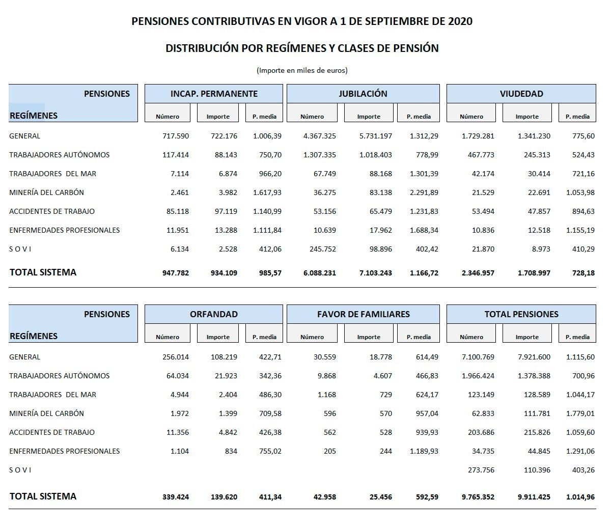 Detalle pensiones contributivas septiembre 2020