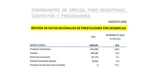Prestaciones por desempleo mes de agosto