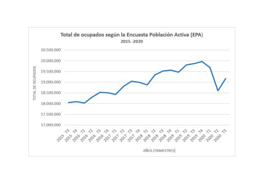 Total ocupados según EPA 3T 2020