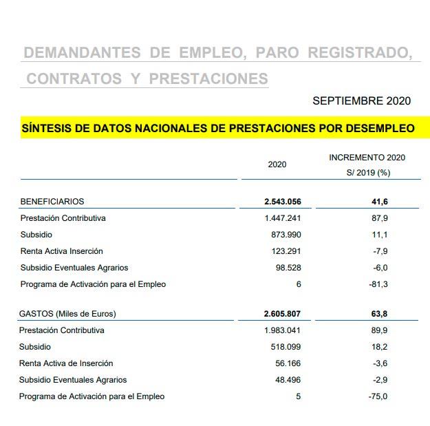 Beneficiarios prestaciones por desempleo septiembre 2020