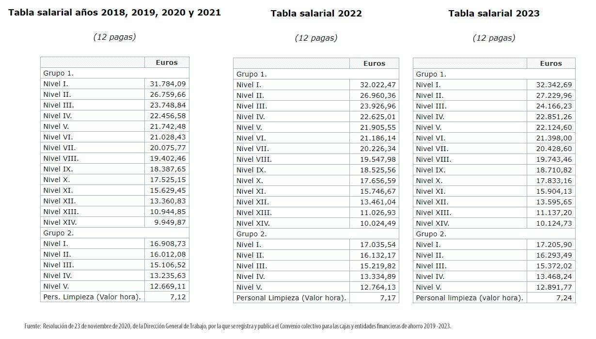 Tablas salariales convenio colectivo cajas ahorros 2019 -2023