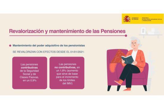 Revalorización de pensiones en 2021