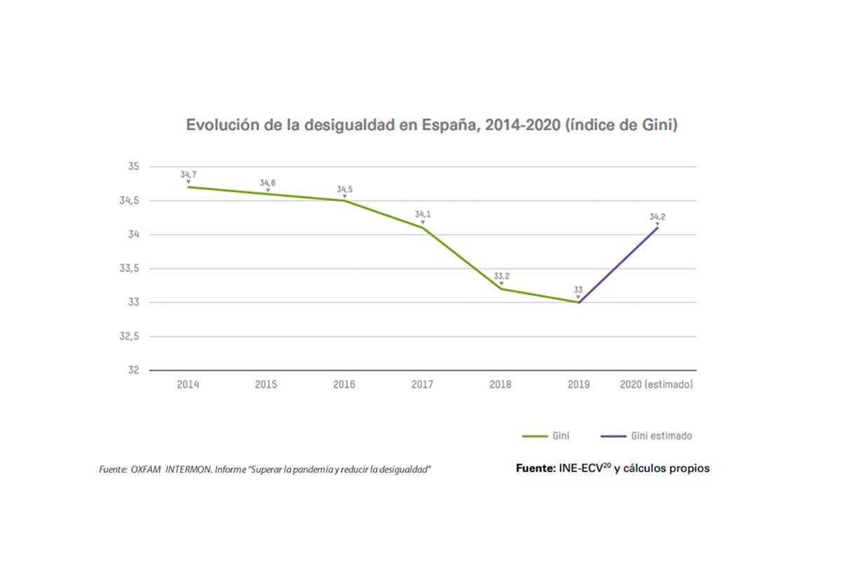 Evolución desigualdad en España