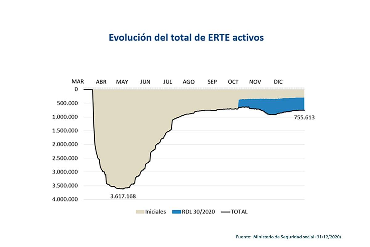 Evolución de los ERTE activos