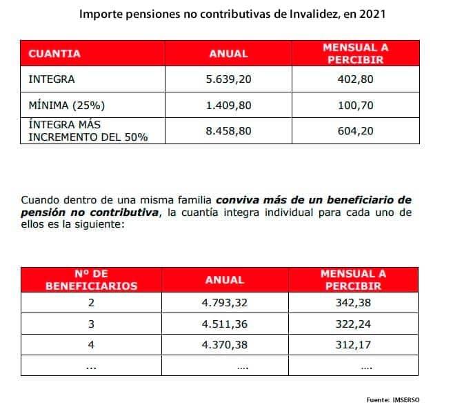 Importe pensión no contributiva de invalidez en 2021