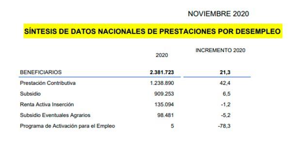 Prestaciones por desempleo noviembre 2020