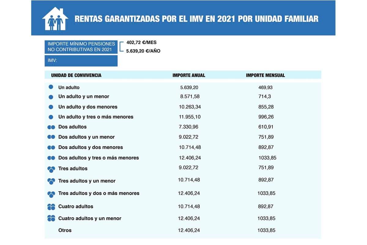 Importes del Ingreso Mínimo Vital en 2021