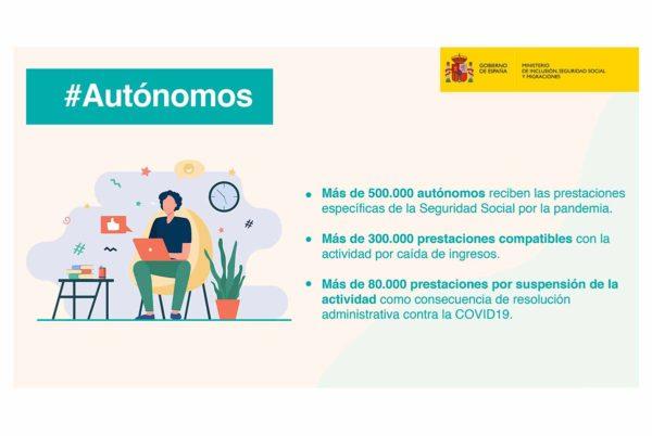500.000 trabajadores autónomos reciben en febrero prestaciones especiales por el covid19