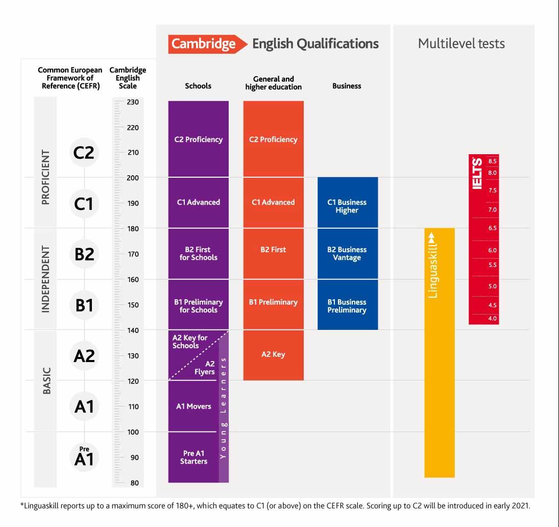 Sistema de certificación de niveles de inglés