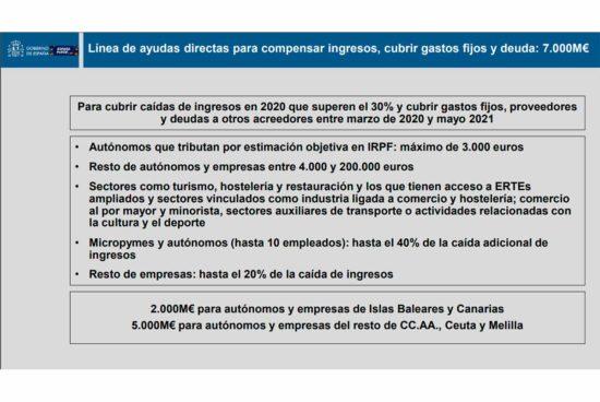 Ayudas directas para pymes y autonomos del RDL 5/2021