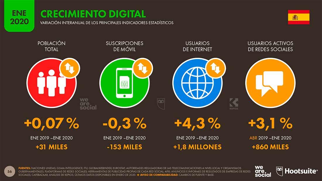 Datos sobre uso de Internet en España