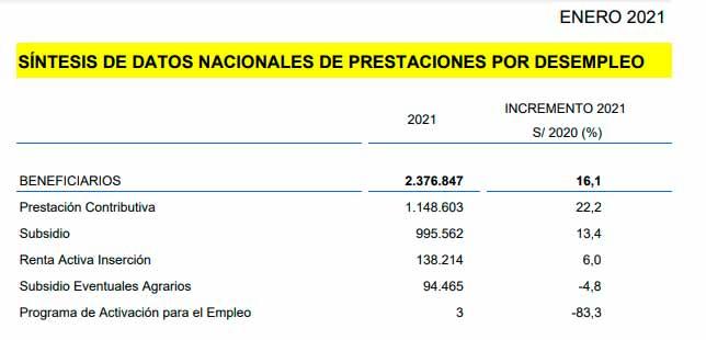 Prestaciones y subsidios por desempleo febrero 2021
