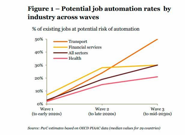 Sectores en riesgo de automatización