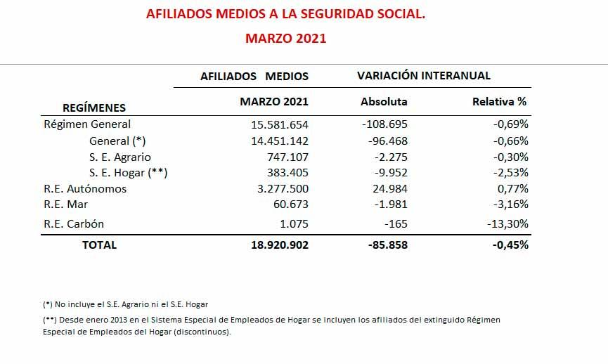 Afiliados a la Seguridad Social por regímenes en marzo de 2021