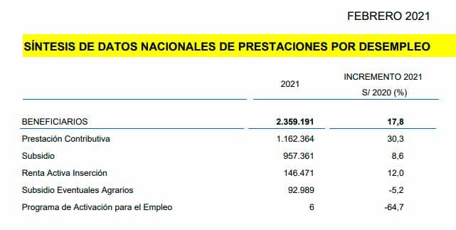 Datos de beneficiarios de prestaciones por desempleo marzo 2021