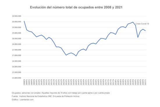 Evolución trabajadores ocupados según datos EPA