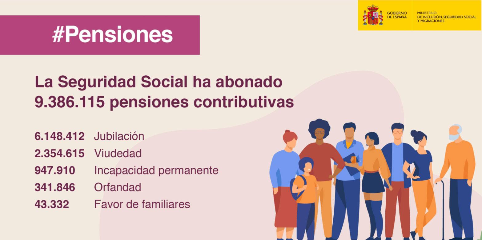 Pensiones contributivas en mayo de 2021