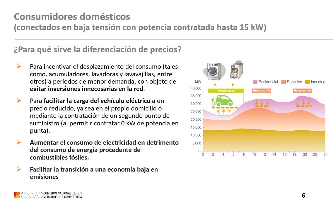 Diferenciación de precios en la factura de la luz