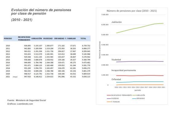 Evolución del número de pensiones