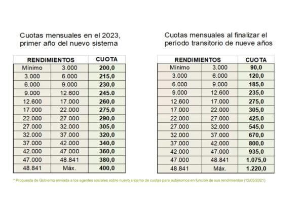 El nuevo sistema de cuotas para autónomos irá de los 90 a los 1.220 euros al mes