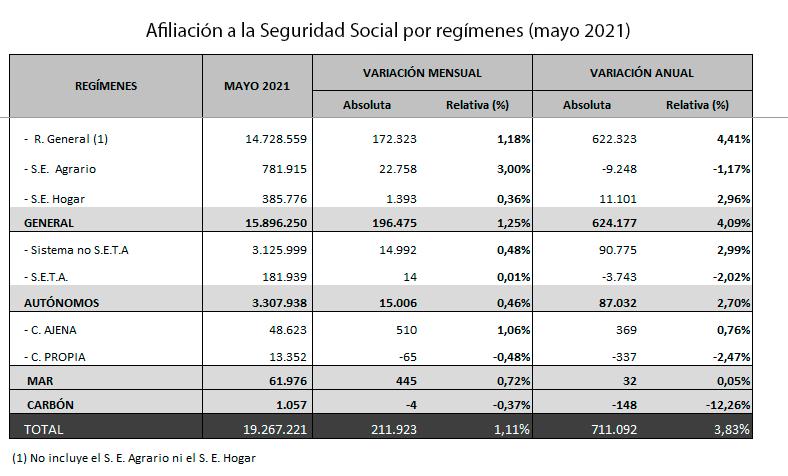 Afiliación a la Seguridad Social por regimenes en mayo 2021