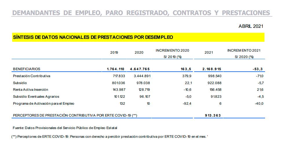 Beneficiarios de prestaciones por desempleo en abril de 2021