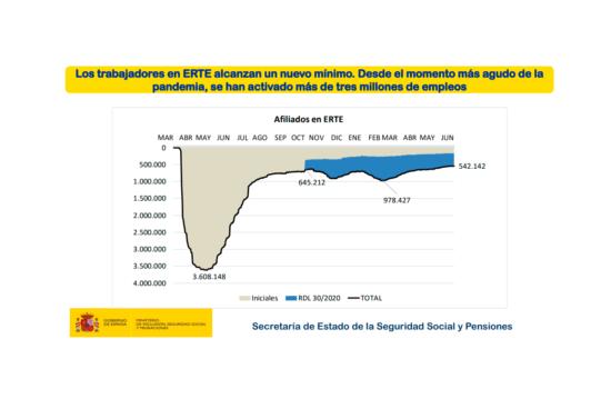 Datos de trabajadores en ERTE en mayo de 2021