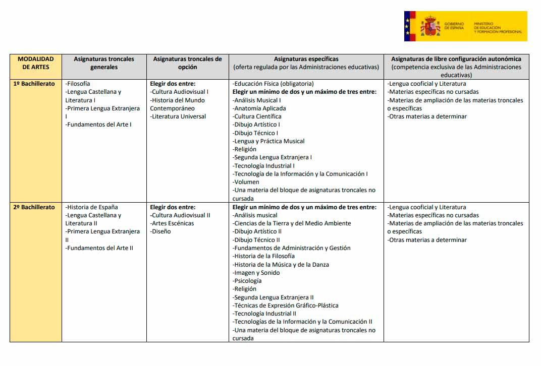 Bachillerato de Artes y sus asignaturas