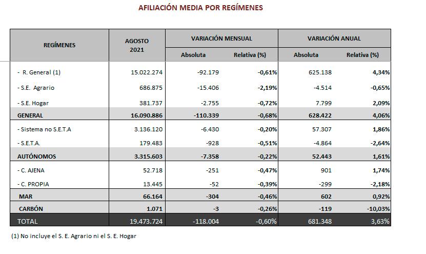 Afiliación media por regímenes en agosto de 2021