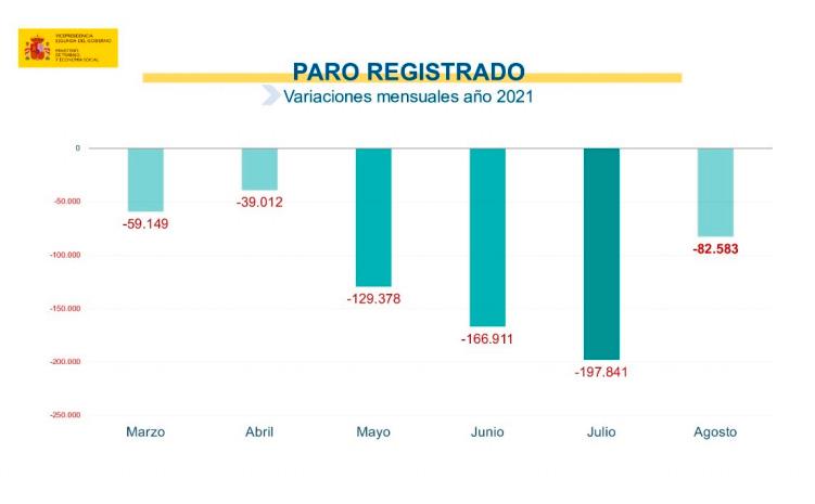 Evolución datos del desempleo en agosto de 2021