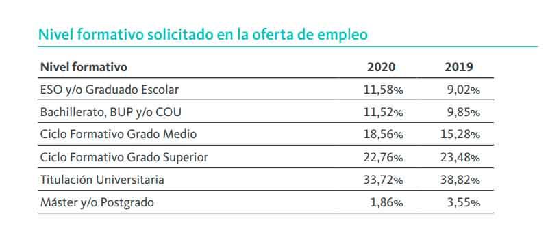 Formación requerida en las ofertas de empleo 2020