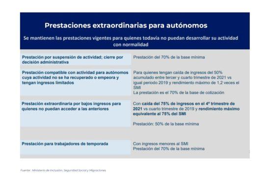 Prestaciones extraordinarias para autónomos prorrogadas hasta el 28 de febrero de 2022