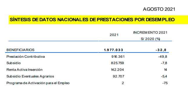 Beneficiarios de prestaciones por desempleo en agosto de 201