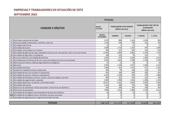 Trabajadores en ERTE por sectores